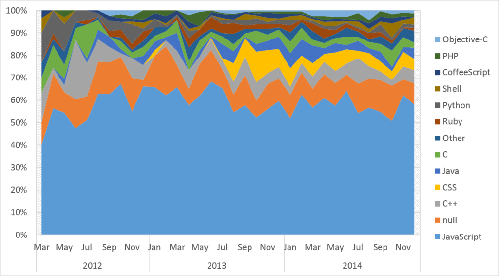 Programming langauge of new WebRTC related repos over time